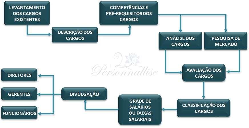 Descrição de Cargo e Salário